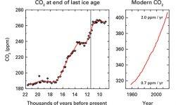 Nuevo record en las concentraciones de gases de efecto invernadero